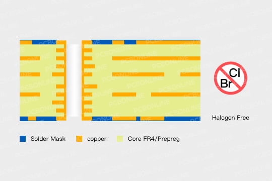 halogen free PCB structure