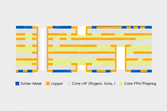 high frequency pcb structure