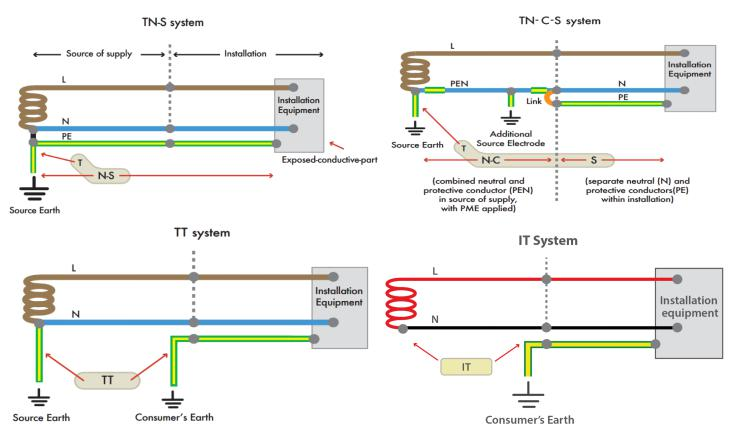 different grounding system