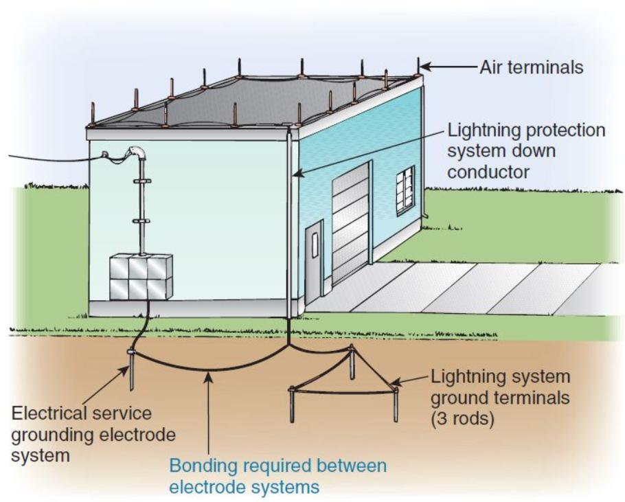 lightning protection system grounding