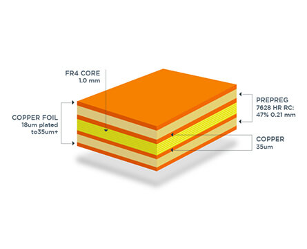 PCB substrate
