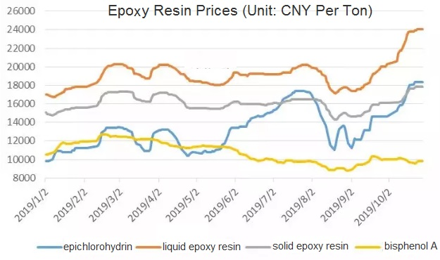 epoxy resin prices increase sharply