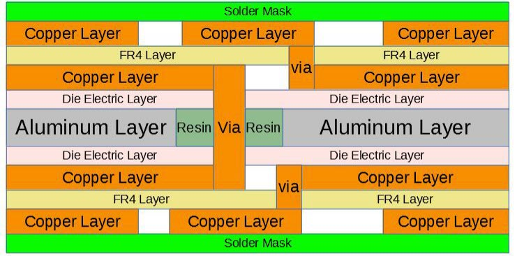 multilayer double-sided IMS PCB