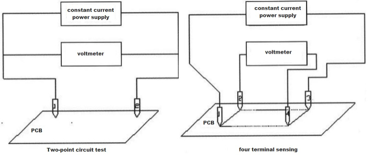 two-point test and four-terminal sensing