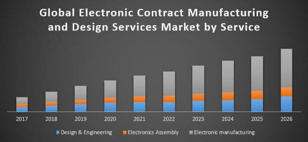 electronic contract manufacturing market growth